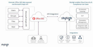 Cloud Access Security Broker, wie Skyhigh for Office 365, ergänzen die Microsoft-Plattform mit weiteren Kontrollen für Compliance, Gefahrenschutz und Datensicherheit.