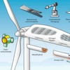 Neue Ideen, wie Rotorblätter stabiler und leichter werden