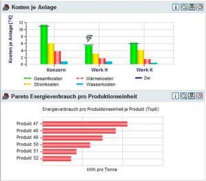 Beispielauswertungen zum Energieverbrauch.