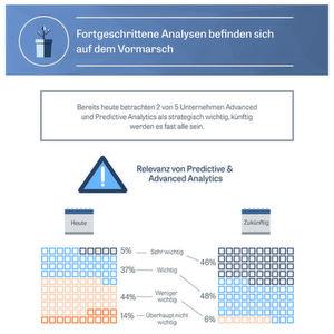 Advanced Analytics gewinnen laut BARC immer mehr an Bedeutung.