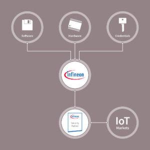 Bild 1: Mit dem Infineon Security Partner Network (ISPN) entwickeln Netzwerkpartner auf Basis innovativer Chip-Technologie Sicherheitslösungen, die auf die Bedürfnisse einzelner Branchen und Märkte zugeschnitten sind.