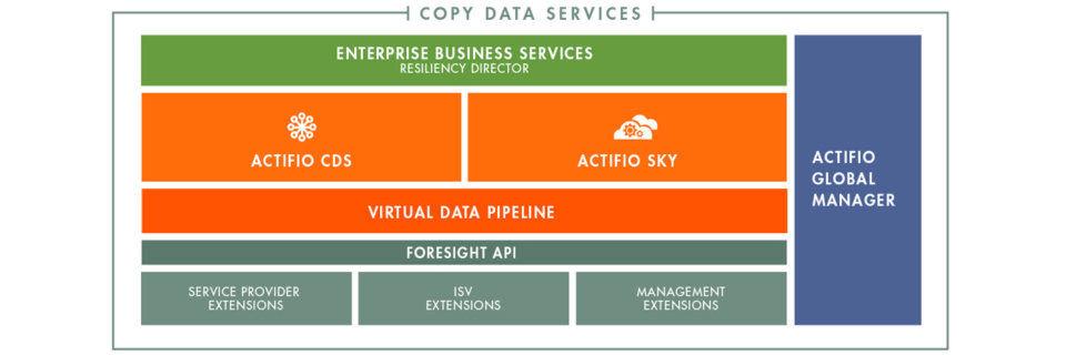 Copy Data Services unterstützen die Datenmigration in die Cloud und vereinfachen die Datensicherung in der Cloud.