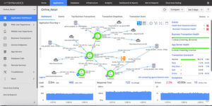 Die Beziehungen zwischen den verschiedenen Anwendungen werden grafisch dargestellt.