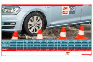 Wirklich durchgefallen ist keiner – jedoch zeigten sich deutliche Unterschiede bei den getesteten Reifen (zum Vergrößern bitte klicken).