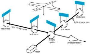 """Schema eines Gravitationswellendetektors. Laserstrahlen werden durch die beiden rechtwinklig angeordneten Arme der Anlage geschickt. Spiegel (hier als """"test mass"""" bezeichnet) reflektieren das Licht, um eine längere Lauflänge zu erreichen. Normalerweise heben sich die beiden Strahlen im Kreuzungspunkt wegen gegenseitig auf. Durchläuft eine Gravitationswelle das System, dann wird am Photodetektor ein Lichtsignal aufgefangen."""