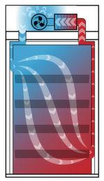 Das integrierte Umluftfiltersystem macht's möglich: Der Schrank kann genau am Arbeitsplatz oder in Produktionsnähe platziert werden.