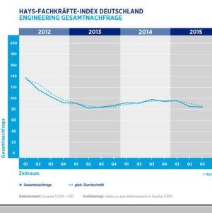 Die Gesamtnachfrage nach Ingenieuren ist seit 2013 relativ stabil.