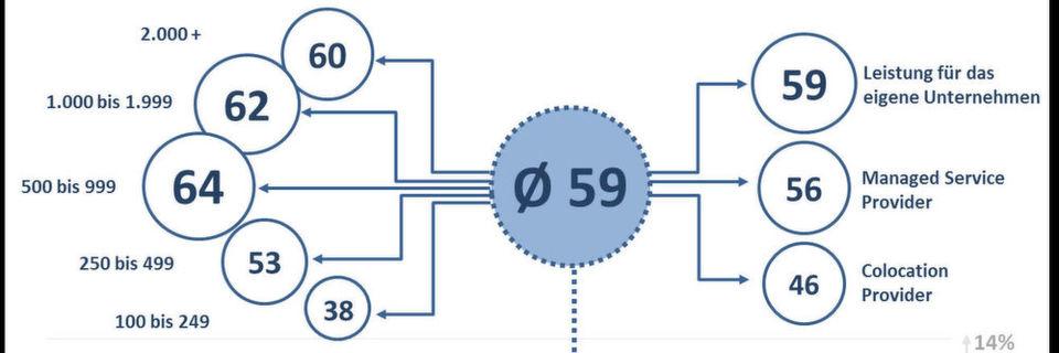 In einer repräsentativen Studie wurden über 180 Rechenzentrumsbetreiber zu ihren Rechenzentren befragt. Die Ergebnisse stehen nun auf der FNT-Site ür einen Benchmark zur Verfügung, mit dem RZ-Manager sich einen Überblick im Hinblick auf die Prozesse und technische Aspekte in Ihrem Rechenzentrum verschaffen können.