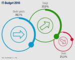 IT-Trends 2016 von Capgemini: Immerhin 21,3 Prozent der Befragten erwarten sinkende IT-Ausgaben.