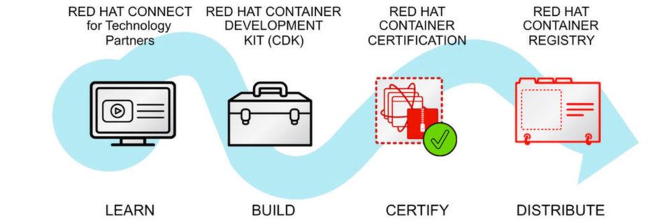 Red Hat bietet eine Reihe von Möglichkeiten, um die Einführung von Applikations-Containern im Unternehmen zu vereinfachen.