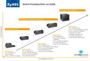 Das Switch-Portfolio von Zyxel.