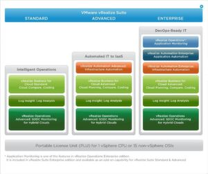 Eine PLU entspricht einer vSphere-CPU oder 15 nicht-vSphere OSIs (Operating System Instances).
