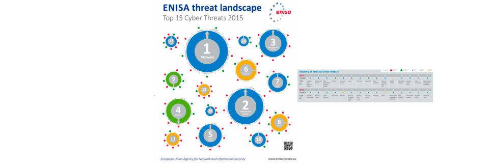 Die von ENISA, der EU-Agentur für Netz- und Informationssicherheit, gelisteten Top-Bedrohungen betreffen vielfach auch industrielle Anwendungen und Analysen, ob sie Personenbezug haben oder nicht. Auch Maschinendaten brauchen Schutz vor IT-Attacken.