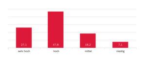 """Die Bedeutung der Aufgabe """"Verringerung von Durchlaufzeiten"""" (Angaben in Prozent)."""