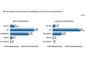 Geschäftsaussichten der deutschen Zulieferer für 2017.