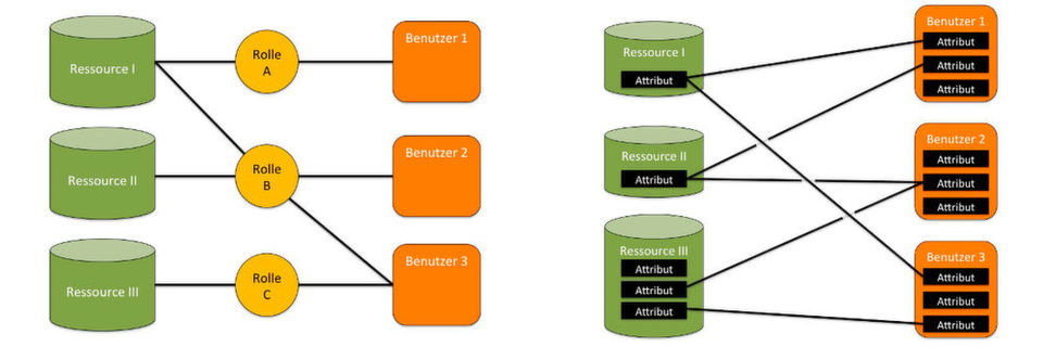 Während beim klassischen IAM die Rollen bestimmen, auf welche Ressourcen die Nutzer zugreifen können, wird dies bei der Attribute Based Access Control über dynamische Eigenschaften geregelt.