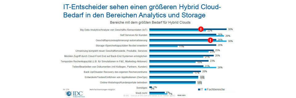 Big Data wird zum Motor für die Hybrid Cloud.