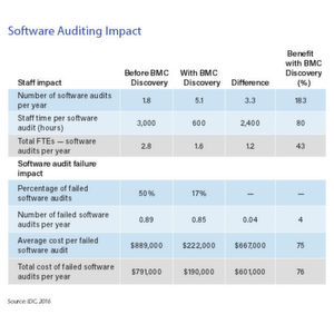 IDC kann die positiven Auswirkungen auf die Lizenzierung und Auditierung von Software in monitäre Vorteile umrechnen.