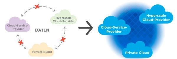 Data Fabric ist das von NetApp entwickelte Konzept für ein zukunftsfähiges Datenmanagement, mit dem Unternehmen eine Multi-Cloud-Infrastruktur betreiben.