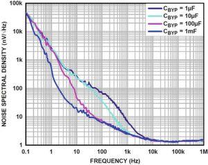 Bild 1: Spektrale Rauschdichte in Abhängigkeit von der Frequenz für verschiedene Bypass-Kondensatoren
