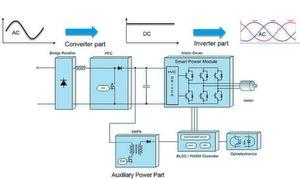 Bild 1: Aufbau eines typischen Frequenzumrichter-Antriebs