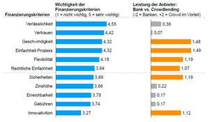 Die Kriterien bei der Anbieterauswahl und deren wahrgenommene Leistung Bank vs. Crowdlending.