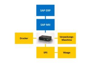 Der Mini-Computer Mica von Harting kann SAP ERP und Maschinen verbinden.