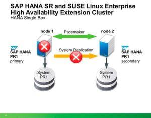 Suse macht HANA-Cluster hochverfügbar
