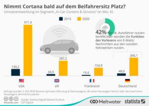 """Die Umfragen von Statista prognostizieren dem Segment """"In-Car Content & Services"""" eine blühende Umsatzentwicklung in den nächsten Jahren."""
