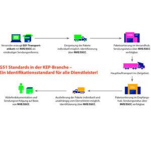 Um mit der Konkurrenz aus der Internetwelt mithalten zu können, empfiehlt GS1 Germany, auf offene Identifikationsstandards wie NVE/SSCC und GS1-128 Barcode zu setzen.