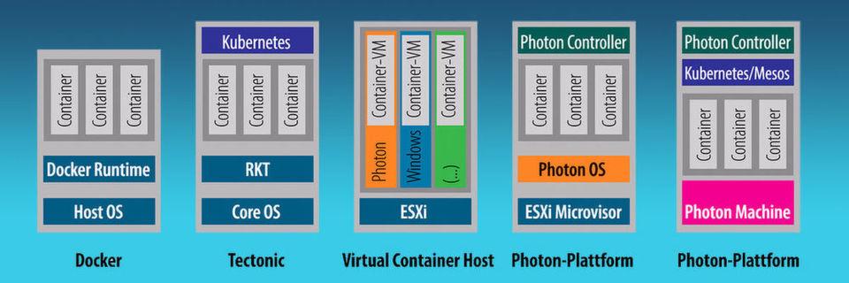 Die Architekturen verschiedener Container-Deployments im Überblick.