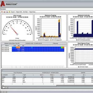 """Die Vityl-Suite-Komponente """"Vityl Monitor"""" überwacht die Service-Performance in Echtzeit."""