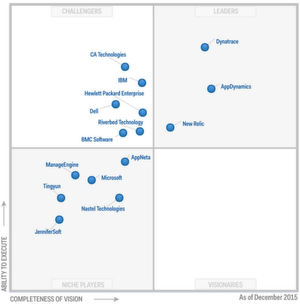 """Im Magic Quadrant for Application Performance Monitoring Suites von Gartner vom Dezember vergangenen Jahres tauchen in der Kategorie """"Leader"""" nur noch zwei Mitbewerber auf."""