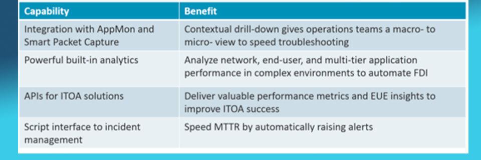 IT Operations Analytics bietet schnelle und automatisierte Fehlerdomänenisolierung durch Analysen.