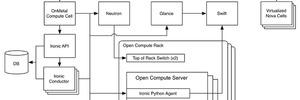 Schnell mit Rackspace Bare Metal Server für OpenStack