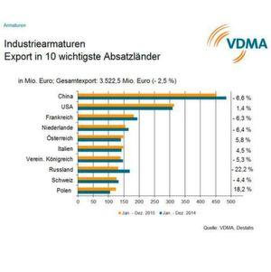 Insgesamt sanken die deutschen Ausfuhren von Industriearmaturen im gesamten Jahr 2015 um 2,5 Prozent auf einen Wert von 3,5 Milliarden Euro.