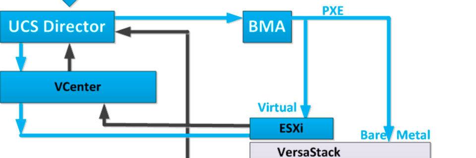VersaStack bietet offene Schnittstelle für die Integration von Drittsystemen.