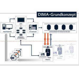 Dezentrale Intelligenz für modulare Anlagen – ein vielversprechendes Konzept für die Automatisierung von Prozessanlagen