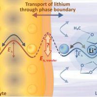 Unerwartete Probleme bei Membranen für Hybrid-Batterien