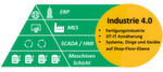 Im Rahmen von Industrie 4.0 müssen verschiedene Ebenen bedacht werden.