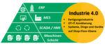 Im Rahmen der Industrie 4.0 müssen verschiedene Ebenen bedacht werden.