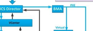 IBM forciert Storage-Stack-Architektur mit Cisco