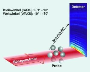 Abb. 1 Die Röntgen-Kleinwinkelstreuung (SAXS): Eine Nanomaterialien enthaltende Probe wird mit einem Röntgenstrahl bestrahlt. Die Röntgenstrahlen werden von den Partikeln in alle Richtungen gestreut und erzeugen ein Streubild (Streumuster) am Detektor.