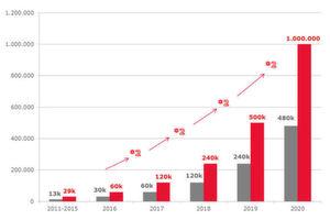 Laut einer Nissan-Rechnung könnte die E-Million bis 2020 noch klappen, wenn sich die Verkäufe jährlich verdoppeln. (grau: jährliche neue E-Zulassungen, rot: Gesamtbestand E-Autos – zum Vergrößern bitte Grafik klicken)