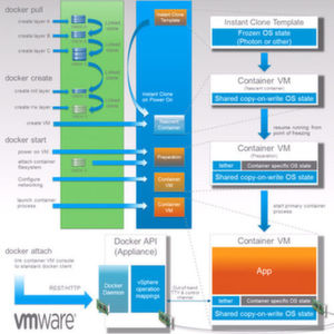 Container-Management mit VMware Photon & Co.