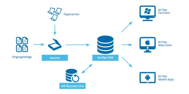M-Files im Zusammenspiel mit SAP Business One