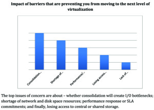 The State of Private Clouds and the Impact of Storage