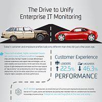 Der Weg zu Unified IT Monitoring