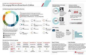 Die angegriffenen Branchen in Zahlen