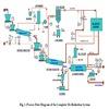 Fine Control of Properties of Molybdenum Powder
